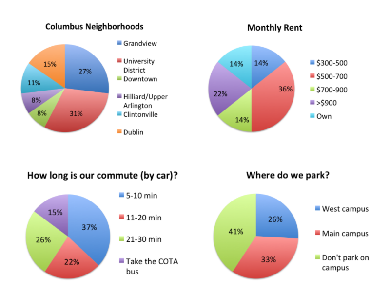 Housing data collected from NGP students